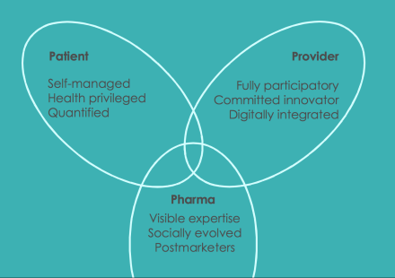 Mapping future health