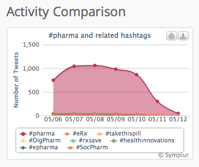 #Pharma hashtag activity on Twitter, 6-12 May 2013.
